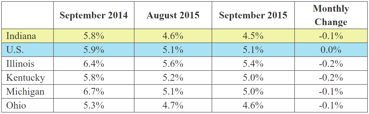 September 2015 IN Monthly Report Table. Shows Employment rates for current and previous 2 months along with Monthly and Yearly Change. Click the link associated with this image to read the full report.