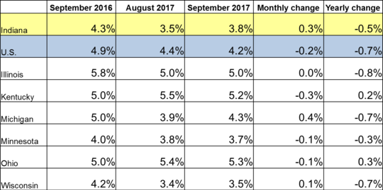 September 2017 IN Monthly Report Table. Shows Employment rates for current and previous 2 months along with Monthly and Yearly Change. Click the link associated with this image to read the full report.