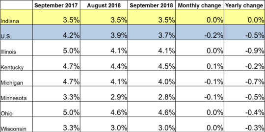 September 2018 IN Monthly Report Table. Shows Employment rates for current and previous 2 months along with Monthly and Yearly Change. Click the link associated with this image to read the full report.