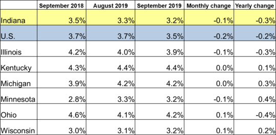 September 2019 IN Monthly Report Table. Shows Employment rates for current and previous 2 months along with Monthly and Yearly Change. Click the link associated with this image to read the full report.