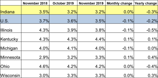 November 2019 IN Monthly Report Table. Shows Employment rates for current and previous 2 months along with Monthly and Yearly Change. Click the link associated with this image to read the full report.