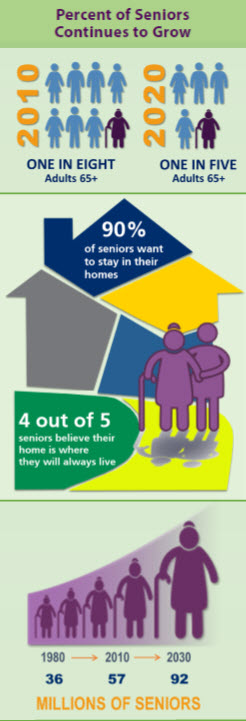Image stating percent of seniors continues to grow