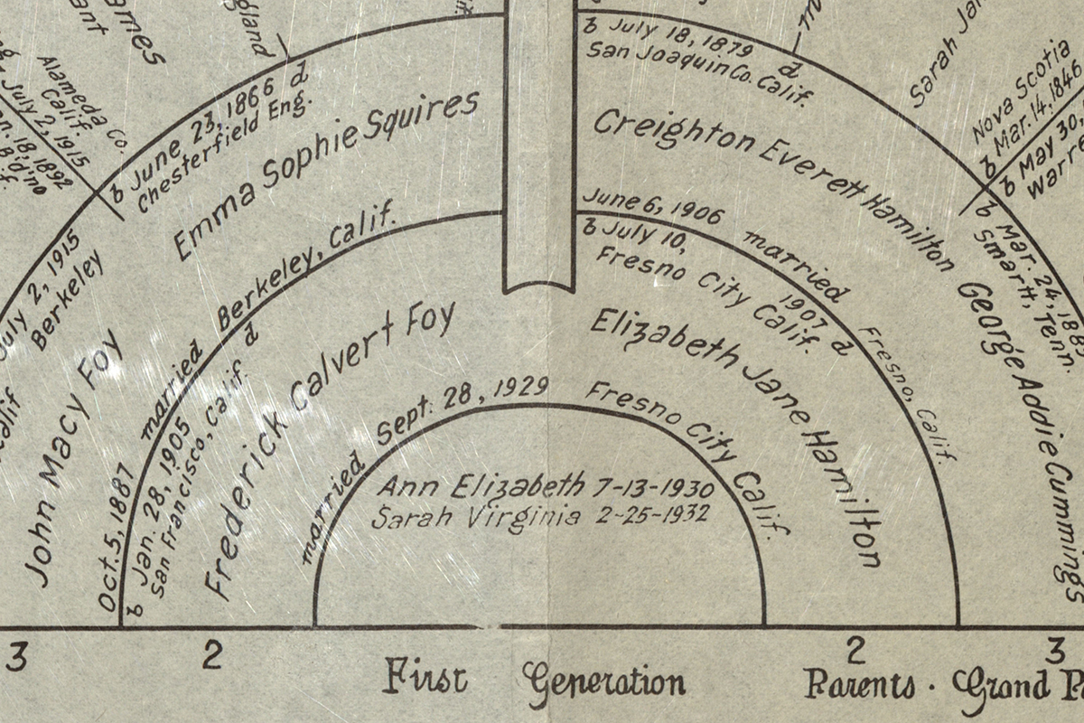 ISL: Genealogy