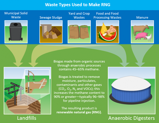 Waste Types Used to Make RNG